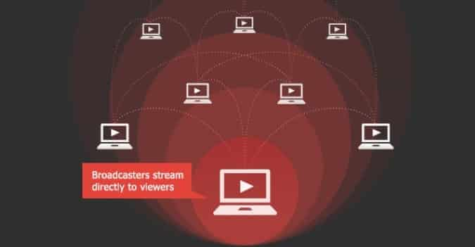 Watch P2P TV Live Streaming